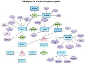 ERD For Hospital Management System