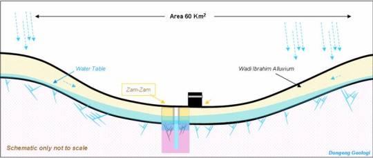 Zamzam-diagram5