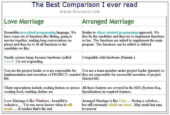 arranged marriage essay intro docoments ojazlink love marriage vs arranged lovesove com