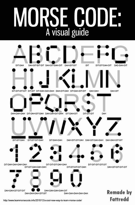 Morse Code A Visual Guide Pictures, Photos, and Images for