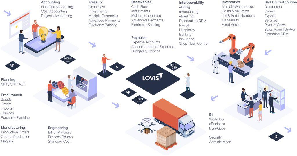 LOVIS EOS Infographic