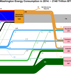 figure 1 llnl sankey diagram for washington energy consumption  [ 3057 x 1720 Pixel ]