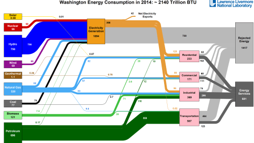 small resolution of figure 1 llnl sankey diagram for washington energy consumption