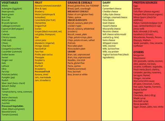Fructose Food List