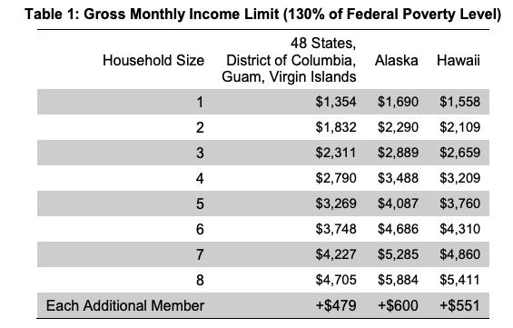 """""""Food stamps income limit Alaska"""""""