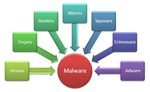 Remove Virus, Malware, and Trojan
