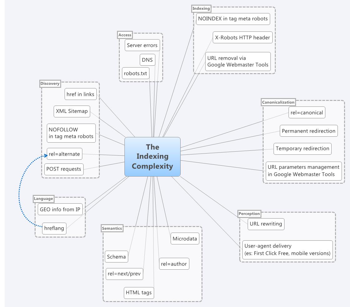 La Mappa Dell Indicizzazione Quanto Ne Sappiamo