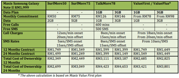Maxis Note II Table
