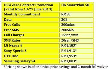 DiGi Zero Contract Promo