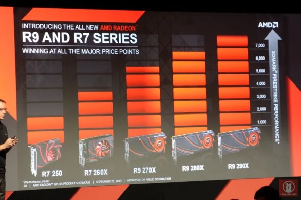 AMD Officially Announces Radeon R9 and R7 Series Graphics