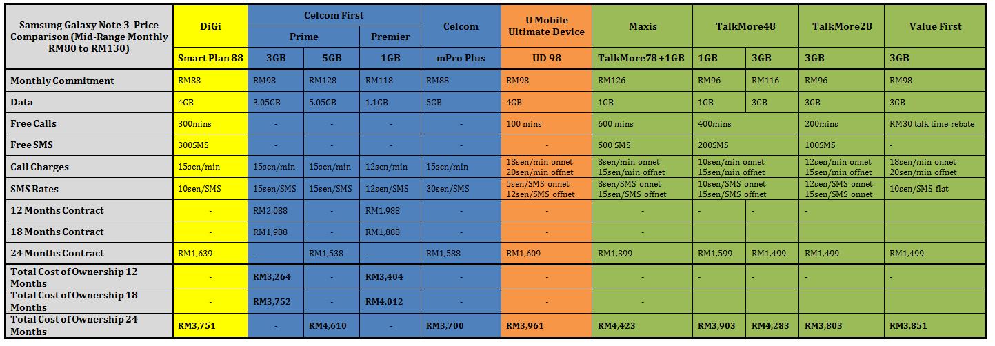 Samsung Smartphone Comparison Versions Galaxy