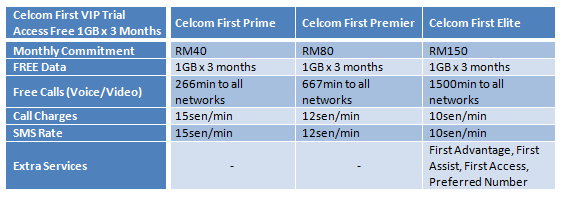 Celcom First Free Data Promotion