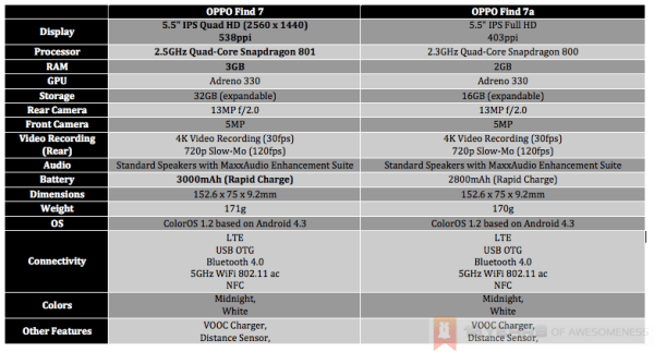 oppo-find-7-find-7a-specs-difference