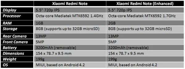 xiaomi-redmi-note-standard-vs-enhanced