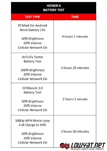 Huawei Honor 6 Battery Drain Test