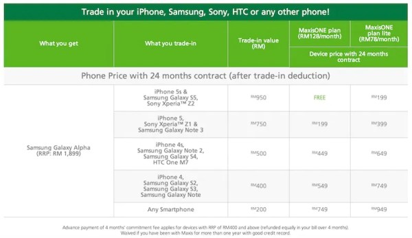 Maxis Trade In Offer Samsung Galaxy Alpha Price