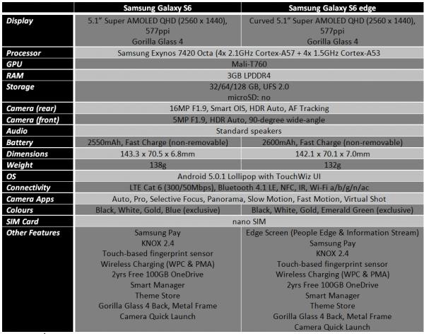 Spec Sheet Galaxy S6 & Galaxy S6 Edge