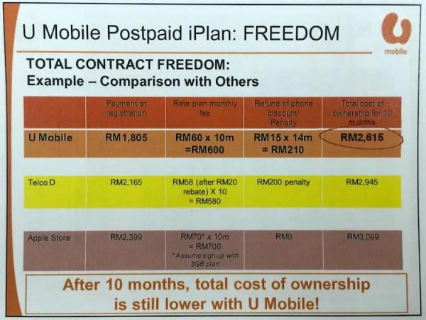U Mobile iPhone Contract Freedom 2