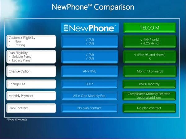 celcom-newphone-vs-maxis-zerolution