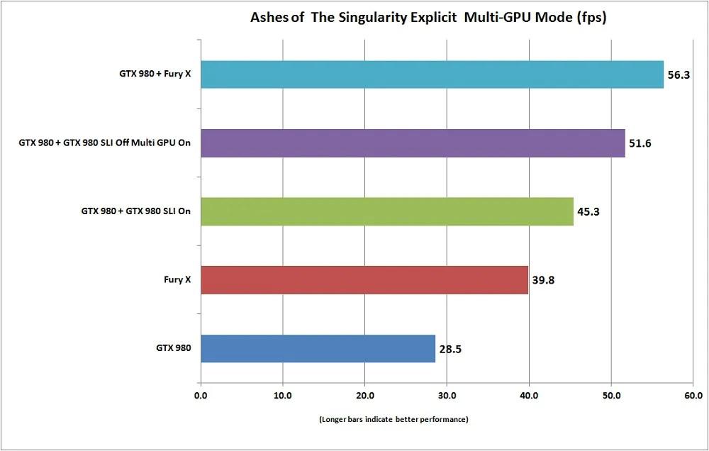 multi gpu dx12 performanec