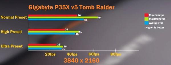 Tomb Raider Final Table 4K