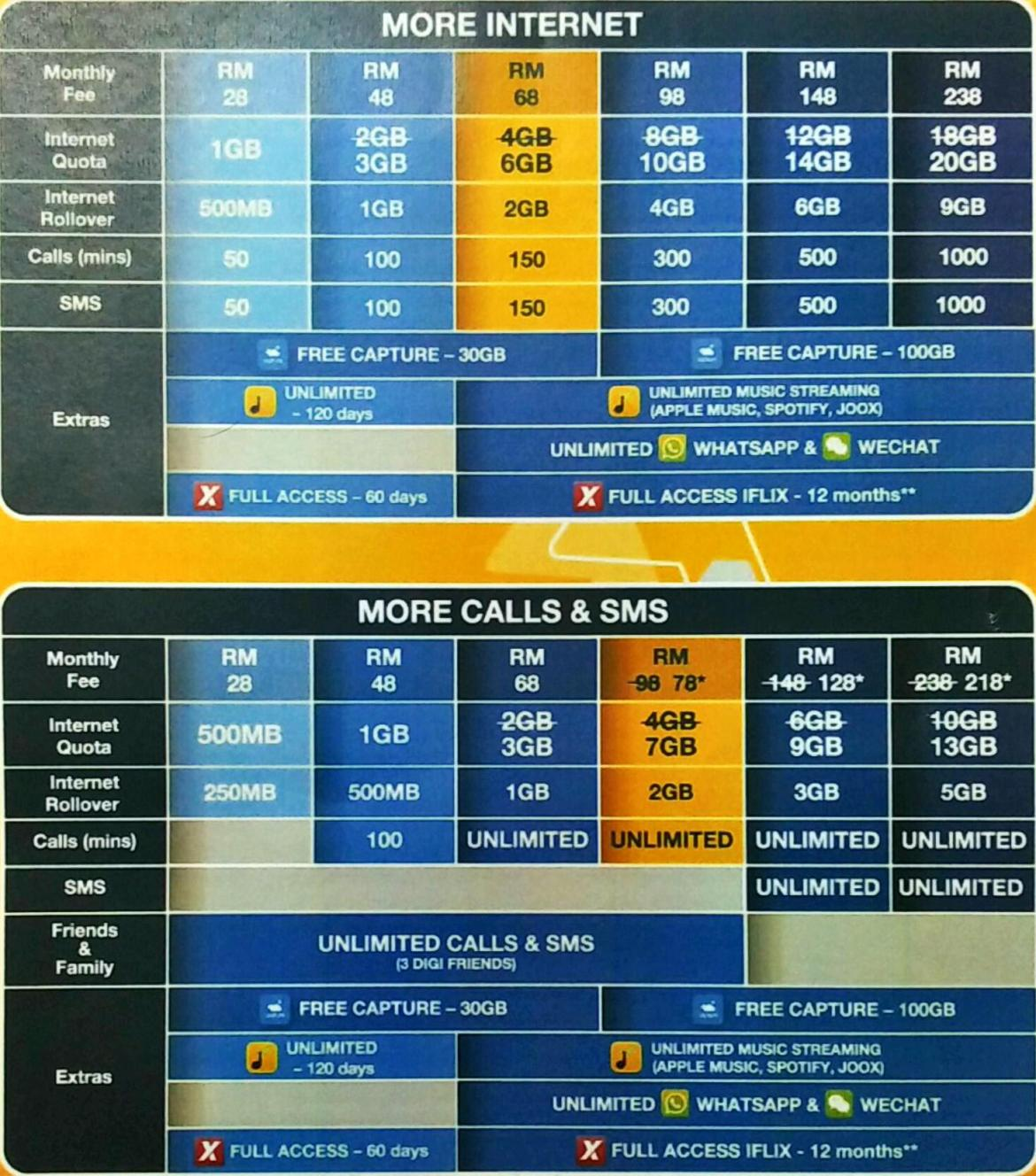 digi-new-postpaid-plans-chart