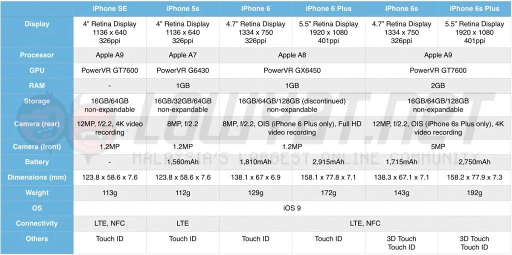 iphone-se-spec-sheet-table-1