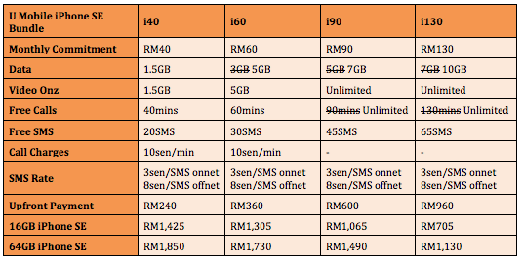 U Mobile iPhone SE Plan