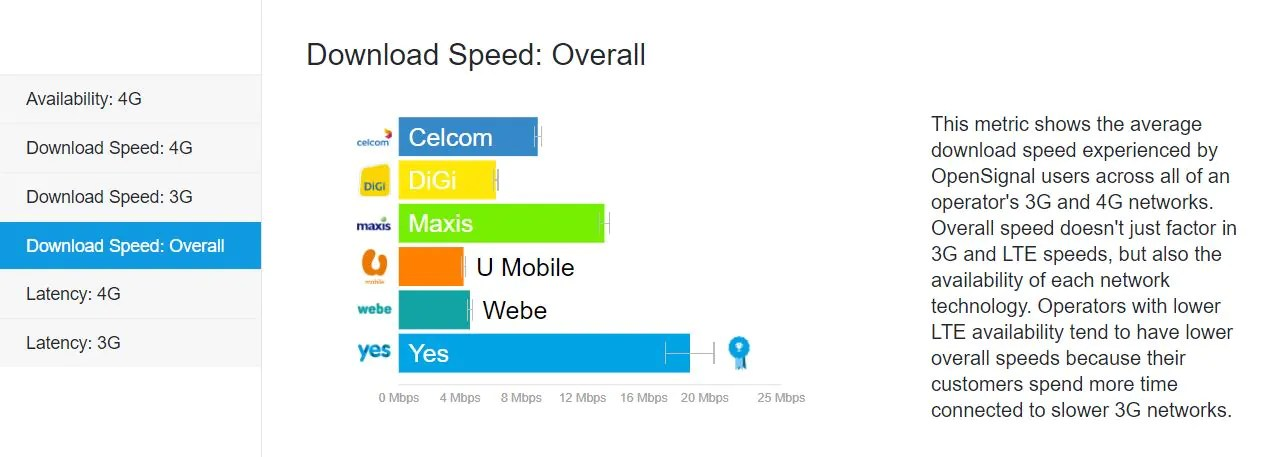 OpenSignal: Maxis Leads, But Yes 4G Performs Surprisingly