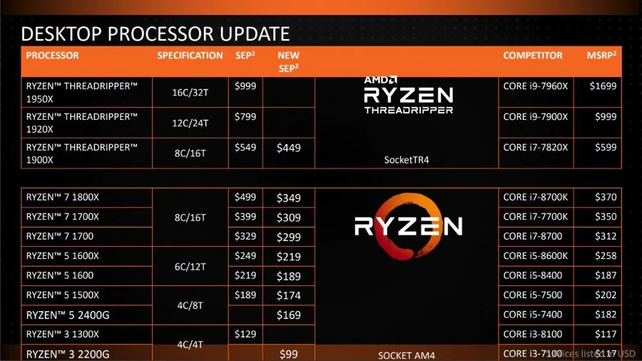 AMD Ryzen Price List - January 2018