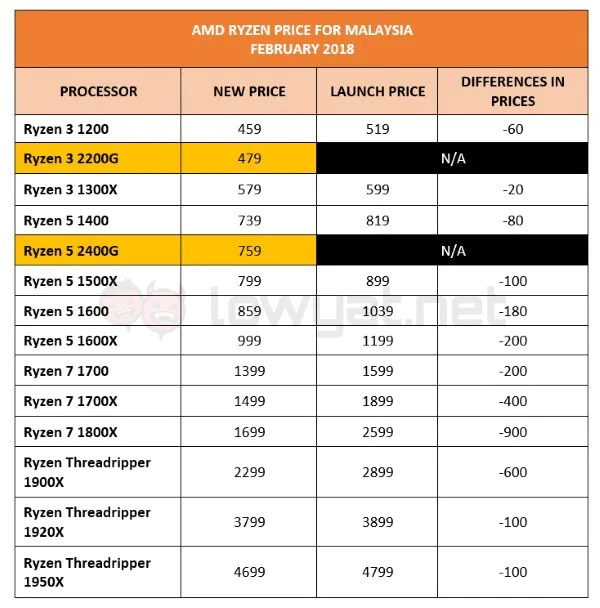 AMD Ryzen Price in Malaysia // February 2018
