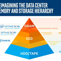 Memory Hierarchy Diagram Craftsman Air Compressor Wiring Intel Optane Dc Persistent Introduces New Class Of