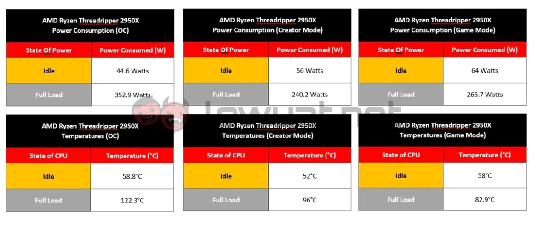 AMD Ryzen Threadripper 2950X Review: Successor To The First