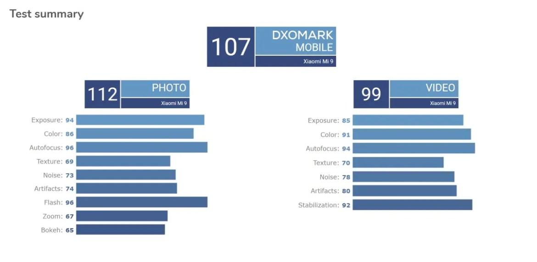DxOMark Ranks Xiaomi Mi 9 Camera Higher Than iPhone XS Max
