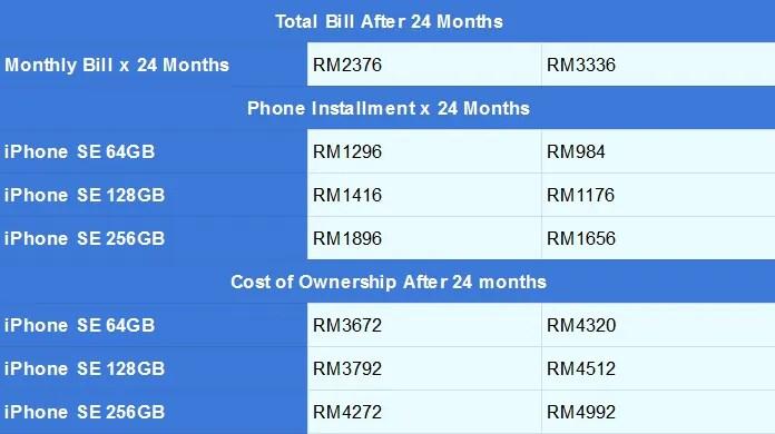 U Mobile iPhone SE UPackage bahagian 2
