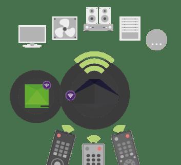 Skica komunikace s IR Control Air