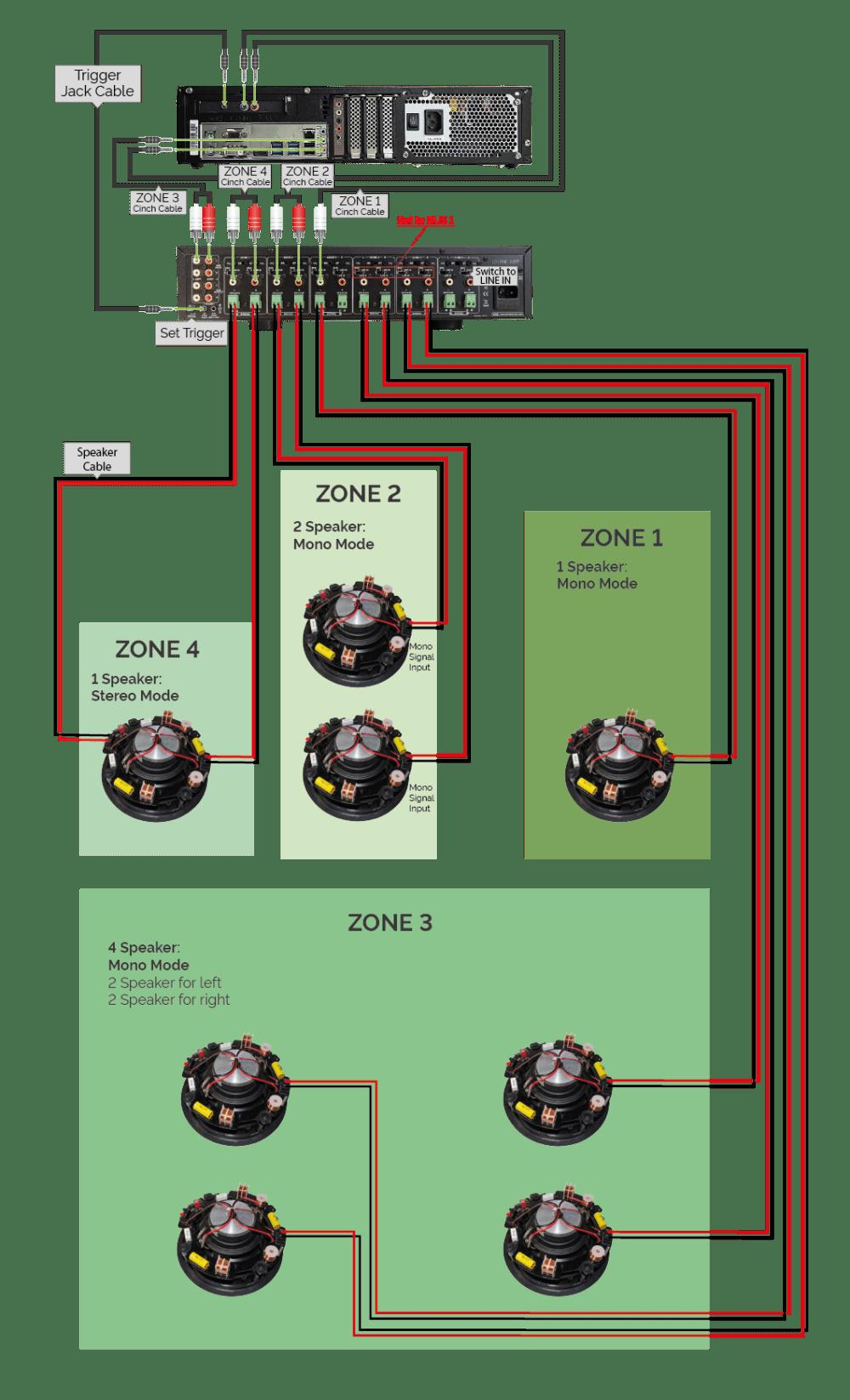 medium resolution of zone 1