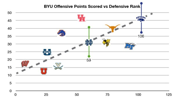 BYU offensive points scored vs Oppenents Defensive Rank