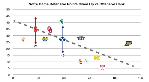 Notre Dame Defensive Pionts Given Up vs Opponents Offensive Rank