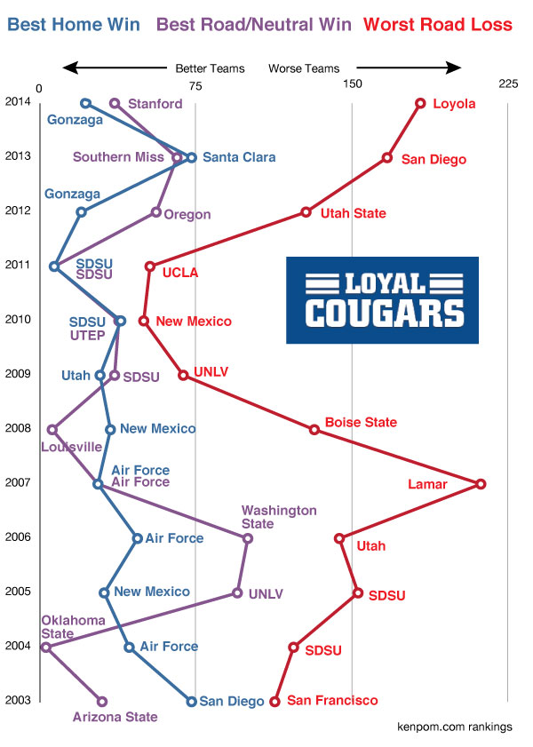 BYU basketball's best wins and wost losses