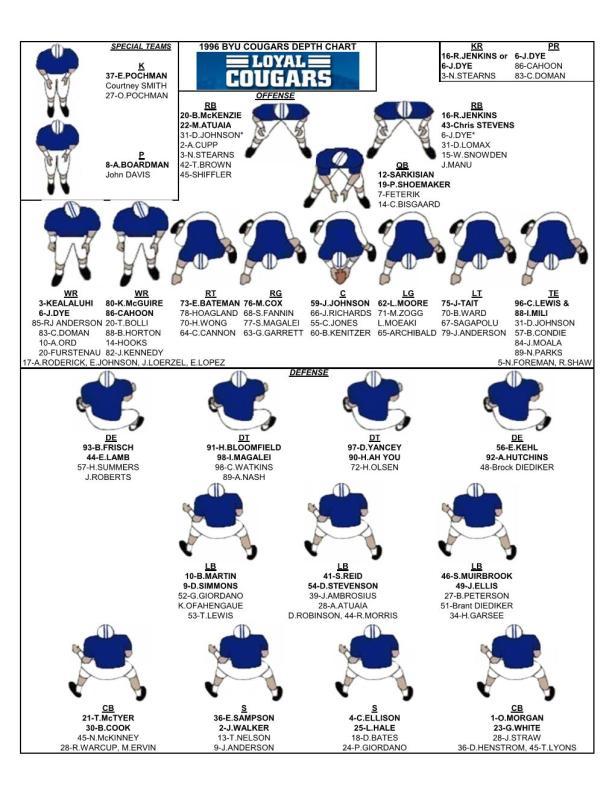 1996 Depth Chart