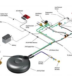 autogas fuel system diagram wiring diagram used autogas fuel system diagram [ 1500 x 1092 Pixel ]