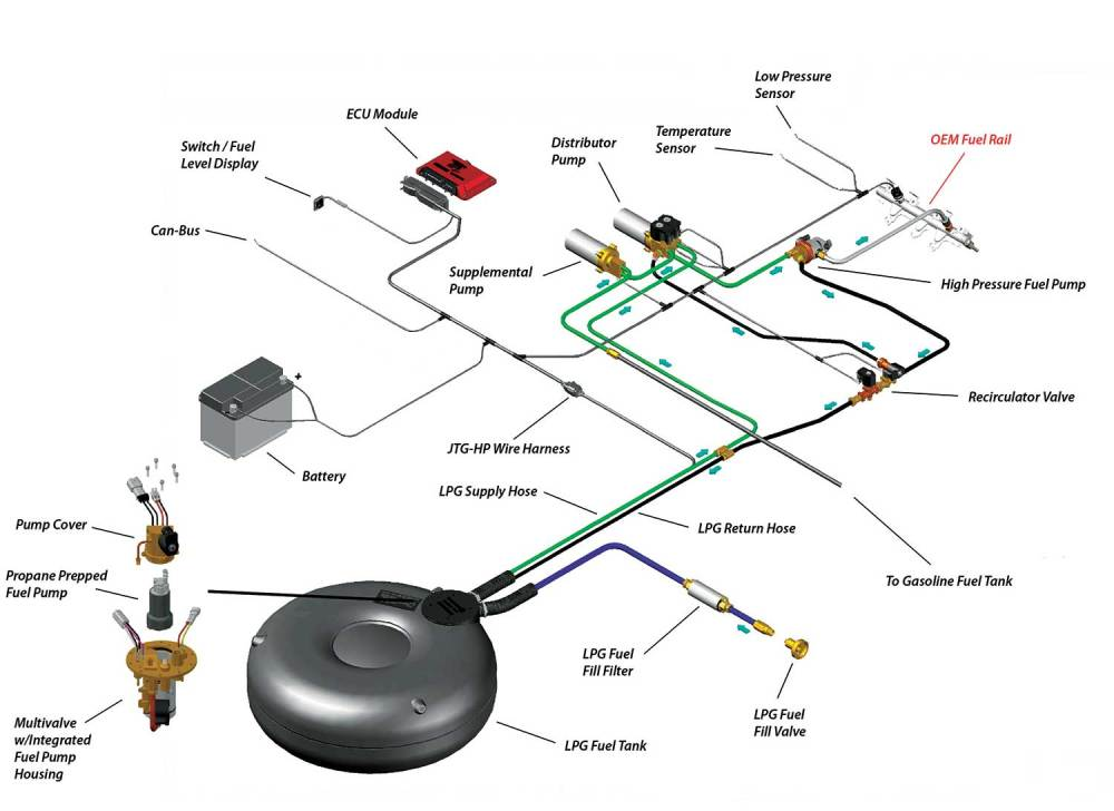 medium resolution of autogas fuel system diagram wiring diagram used autogas fuel system diagram