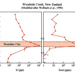 cretaceous tertiary k t boundary wildfire soot [ 1200 x 924 Pixel ]
