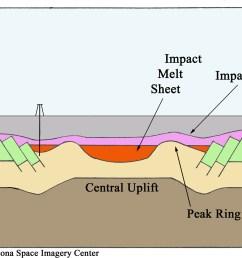 impact crater diagram [ 2400 x 1225 Pixel ]
