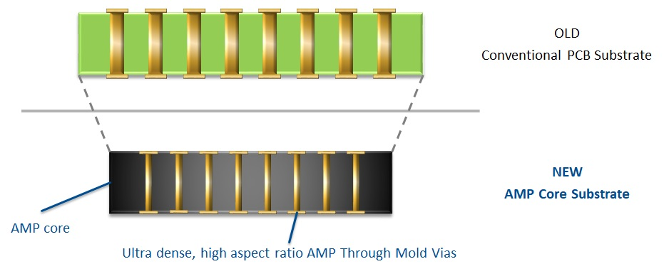 CTE-matching Substrate   LPKF