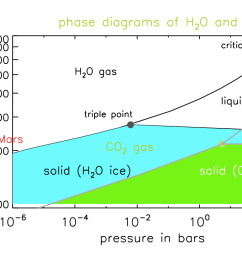 water phase diagram shown earlier water co2 phase diag [ 1050 x 750 Pixel ]