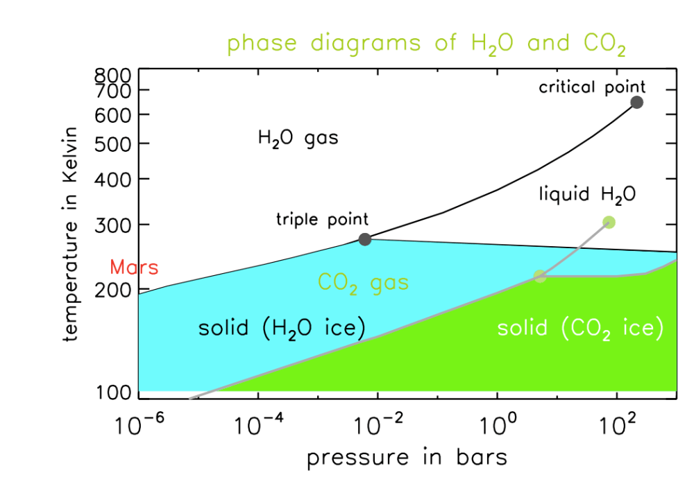 medium resolution of  water phase diagram shown earlier water co2 phase diag