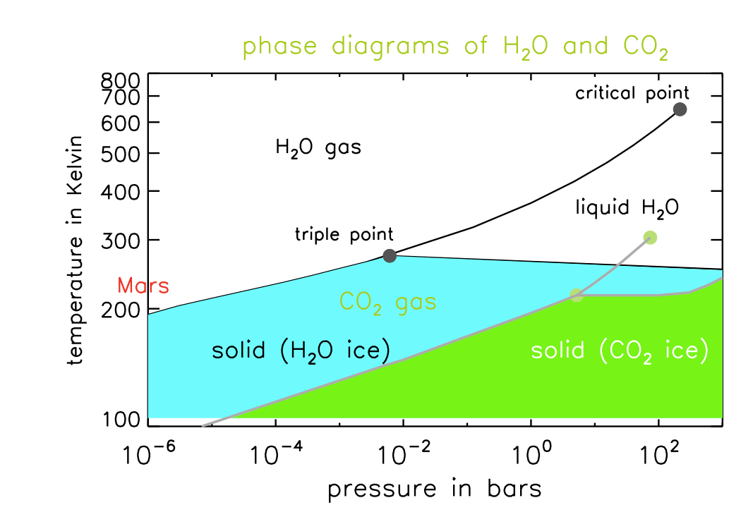 hight resolution of  water phase diagram shown earlier water co2 phase diag