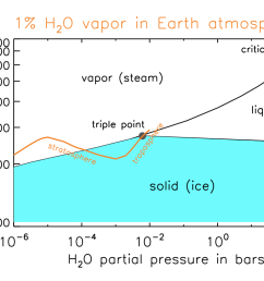 water phase diagram with earth atmosphere [ 1050 x 750 Pixel ]